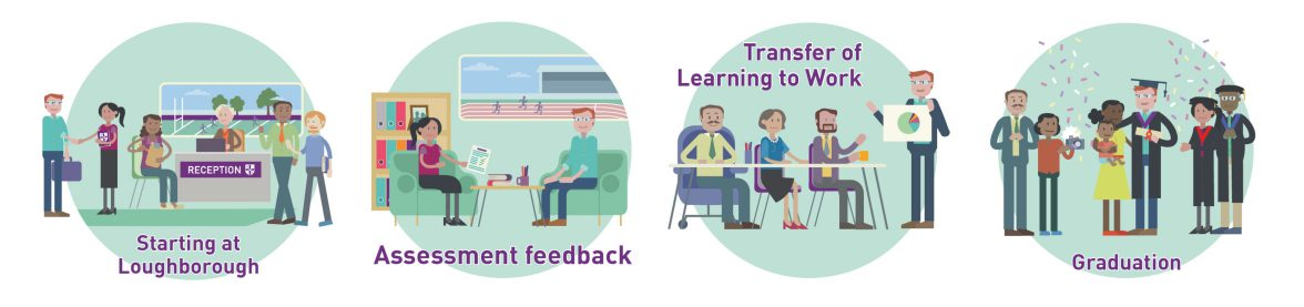 Illustrative icons about the journey for Loughborough University School of Business and Economics