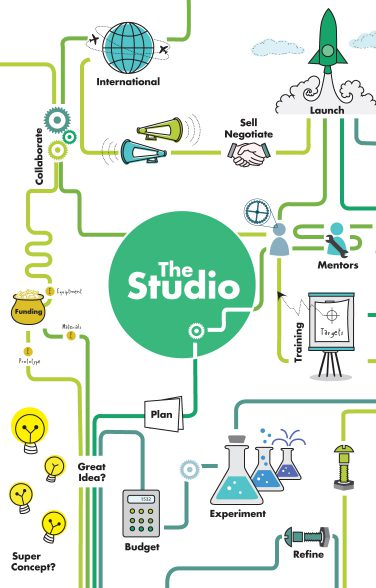 Illustrated diagram of creativity surrounding the studio logo