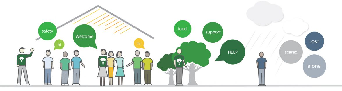 Diagram showing support and housing provided by Baca charity