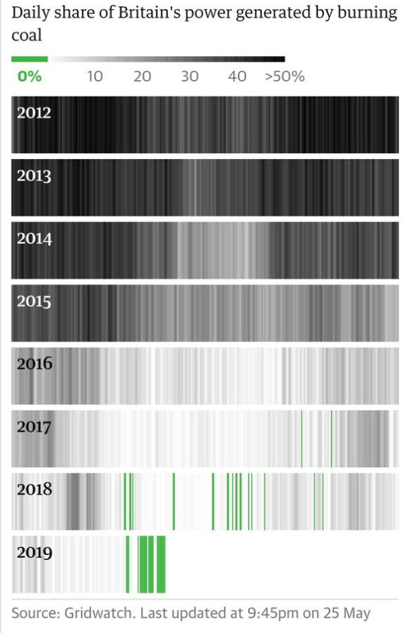 Infographic from Gridwatch, tracking the decrease in the UK's use of coal power over the last seven years